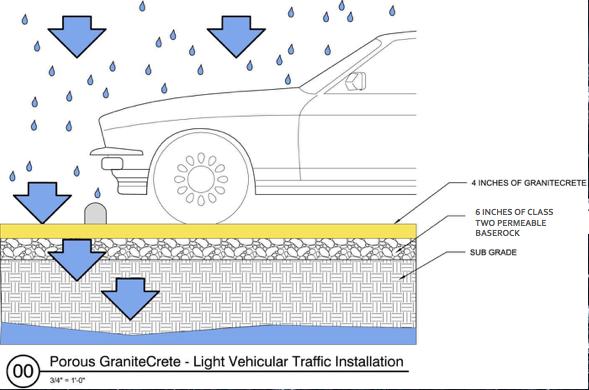 Light Vehicular Traffic Installation