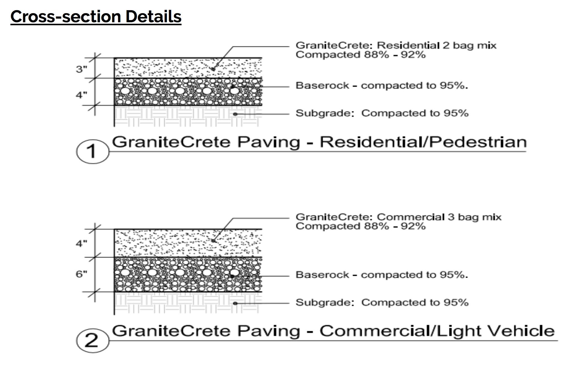 cross section of granitecrete installation