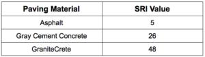 The SRI Values of common paving materials, including asphalt (5), gray cement concrete (26), and GraniteCrete (48).