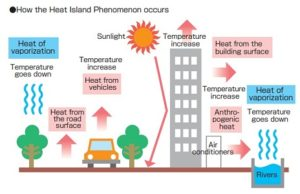 An illustration of how the urban heat island works.