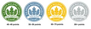 LEED points ranges